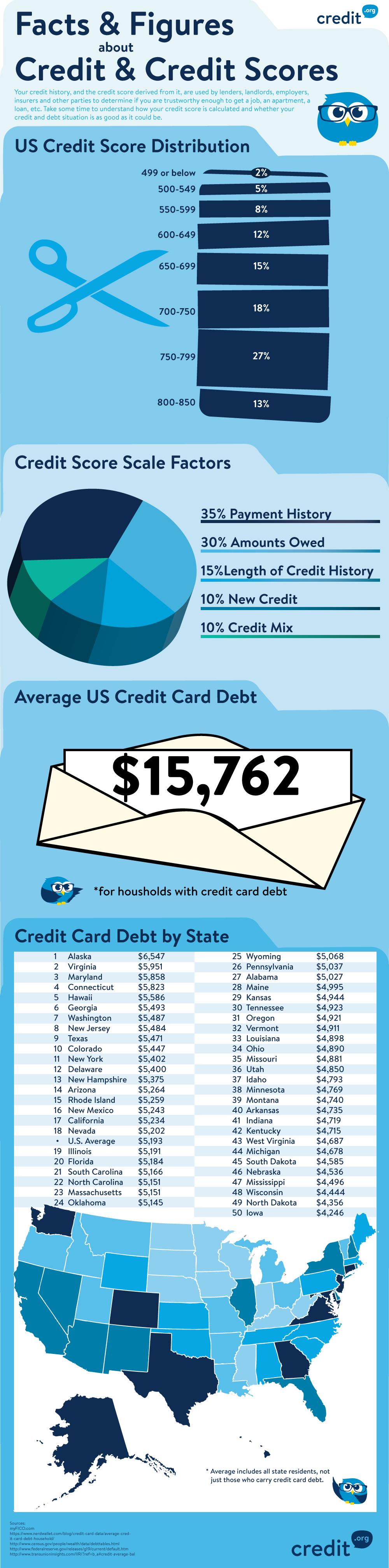 Credit & Credit Scores