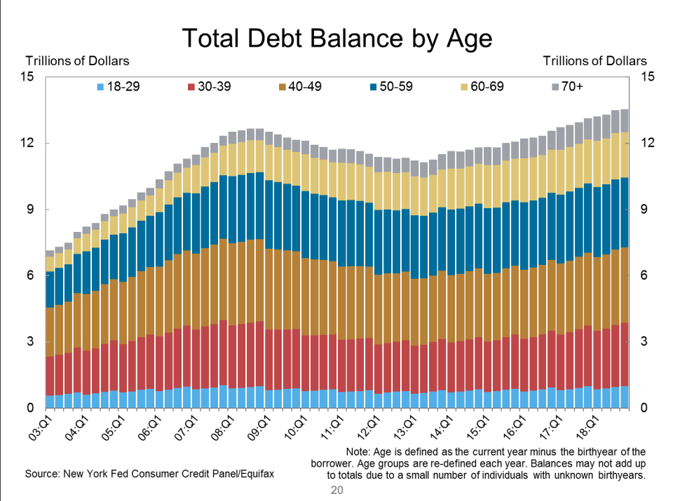 Why is America in Debt?