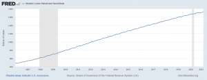 Graph showing increase of student debt over time